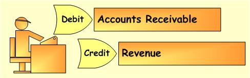 accounting-receivable-entries