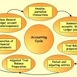 Accounting Cycle – The Process
