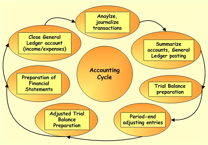 accountingcycle