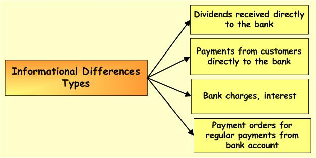 bank-reconciliation-differences-info