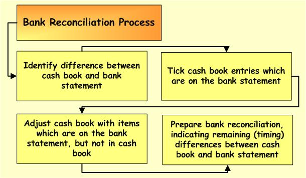 bank-reconciliation-process