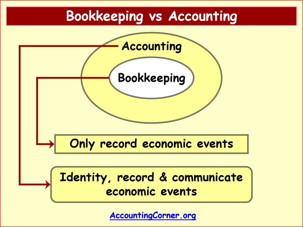 What is accounting? 65