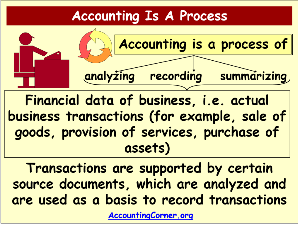 What is accounting? 31