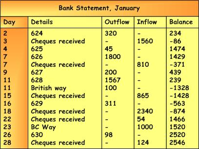 Bank Reconciliation Statement Example | Accounting Corner