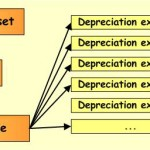 Property Plant & Equipment – Depreciation Methods