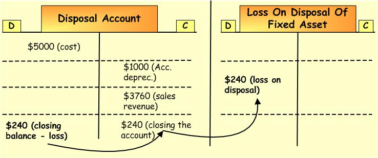 disposal-of-fixed-asset-loss