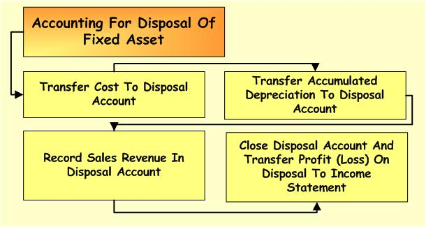 disposal-of-fixed-asset-process