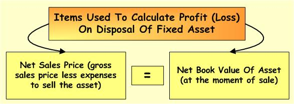 disposal-of-fixed-asset