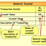General Journal And General Ledger Entries