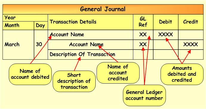 General Journal  Business Ledger Example