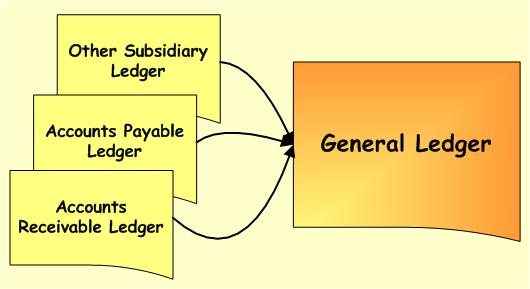 general-ledger-and-subsidiary-ledgers