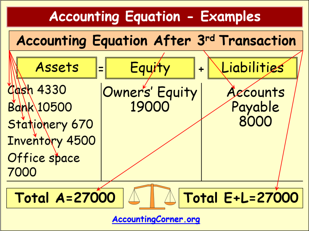 Transaction Analysis - Accounting Journal Entries For Accounting ...