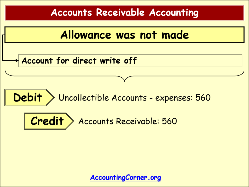 Accounts Receivable Accounting | Accounting Corner