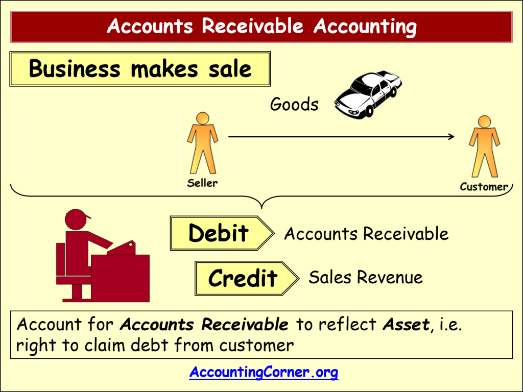 accounts receivable and information The definitive guide to accounts receivable fraud accounts receivable is a fraudsters dream what kind of fraud falls under the accounts receivable umbrella.