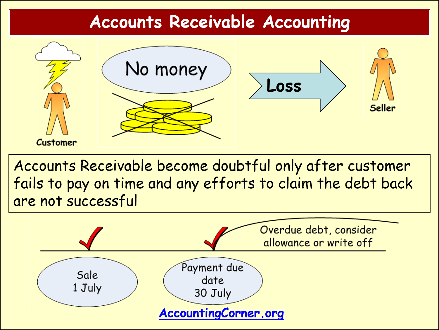 accounts receivable and increase Accounts receivables are analyzed by the average number of days to collect payment (called days sales outstanding or dso), and accounts payable are analyzed by the average number of days it takes to pay an invoice (days payable outstanding or dpo.