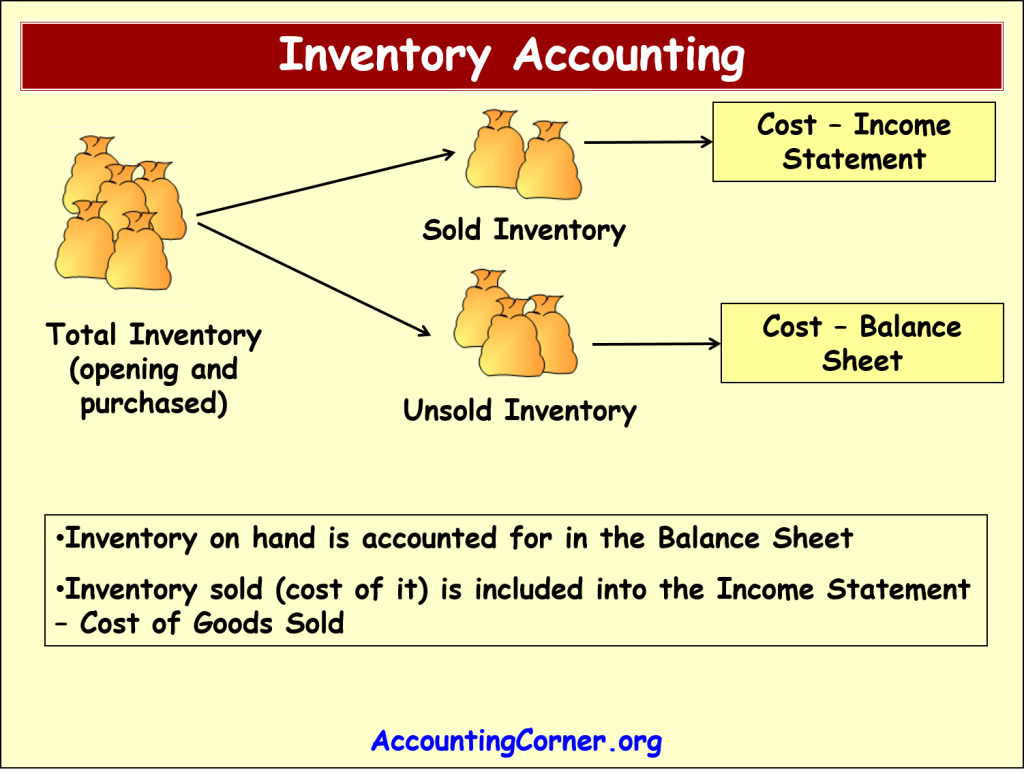 Cost Of Goods Sold Accounting Formula - Information