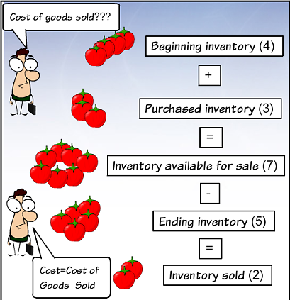 cost-of-goods-sold_1