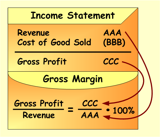 What is a margin : hab-immer-hun.ga