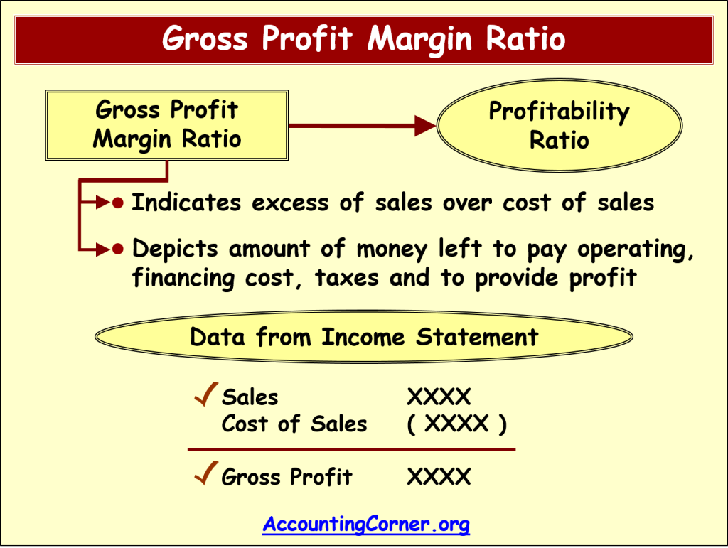 understanding the concept behind the gross profit margin Margin equals profit after all variable costs are deducted from sales revenue but before fixed costs are deducted from sales revenue the following figure presents a p&l report for a profit center example that classifies operating expenses according to how they behave relative to sales activity.