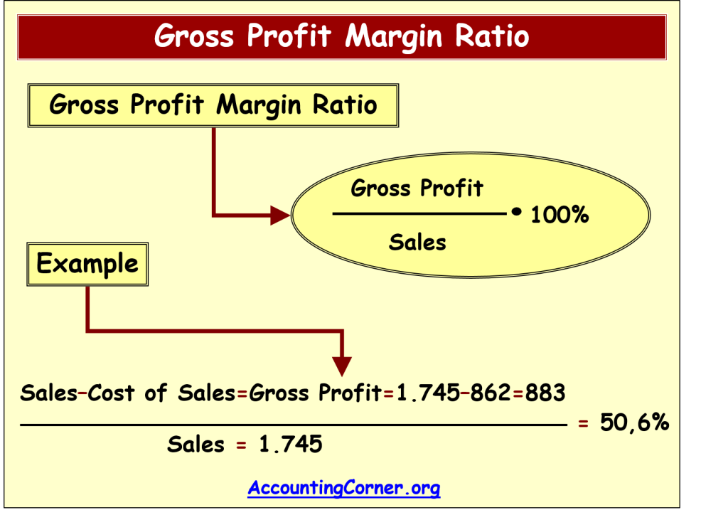 calculate a margin
