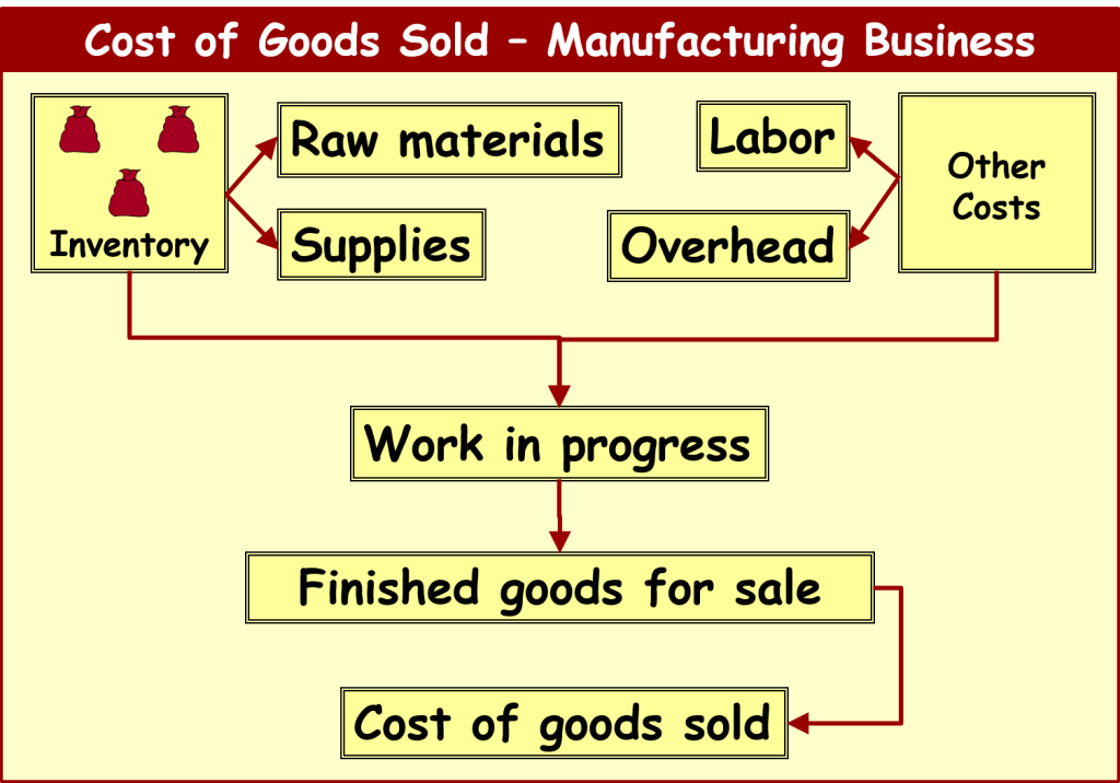 inventory-accounting-inventory-definition