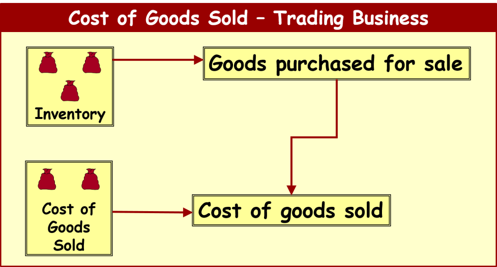 inventory-accounting-what-is-inventory