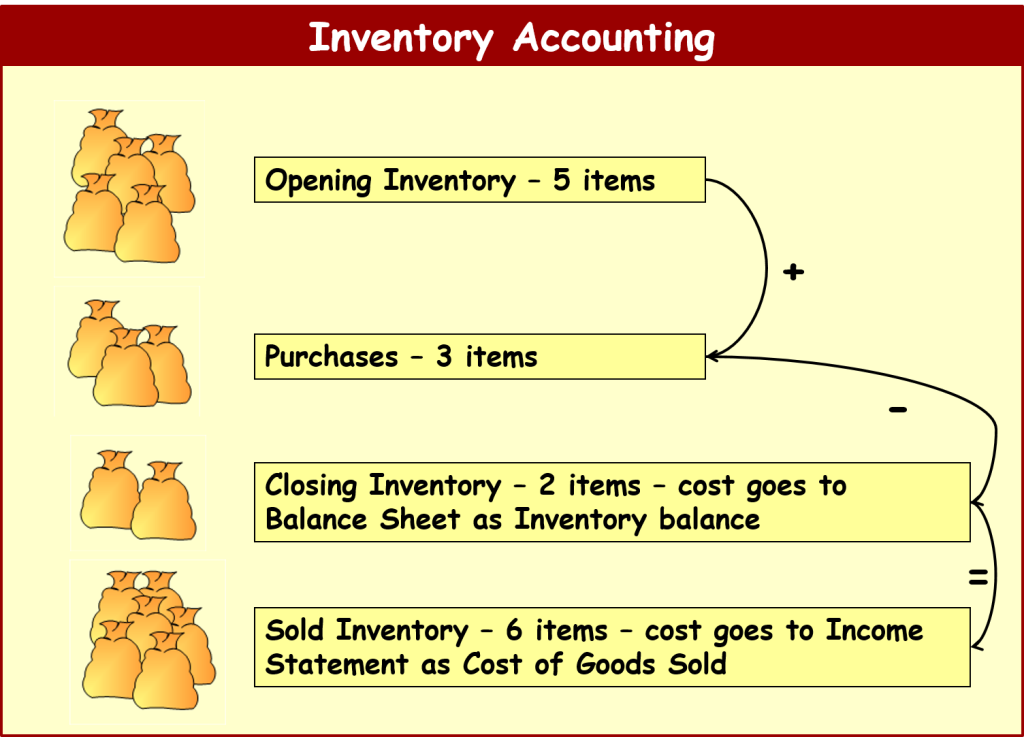 inventory-definition