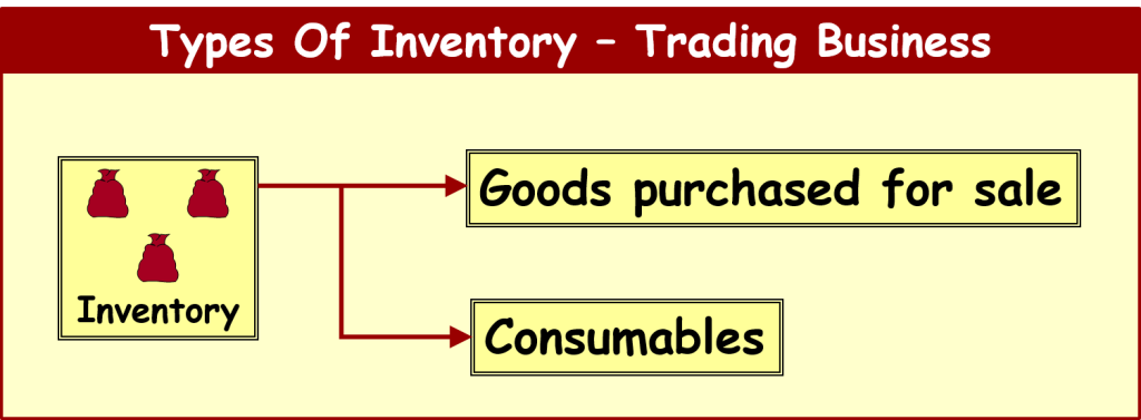 Option traders incur which of the following types of costs