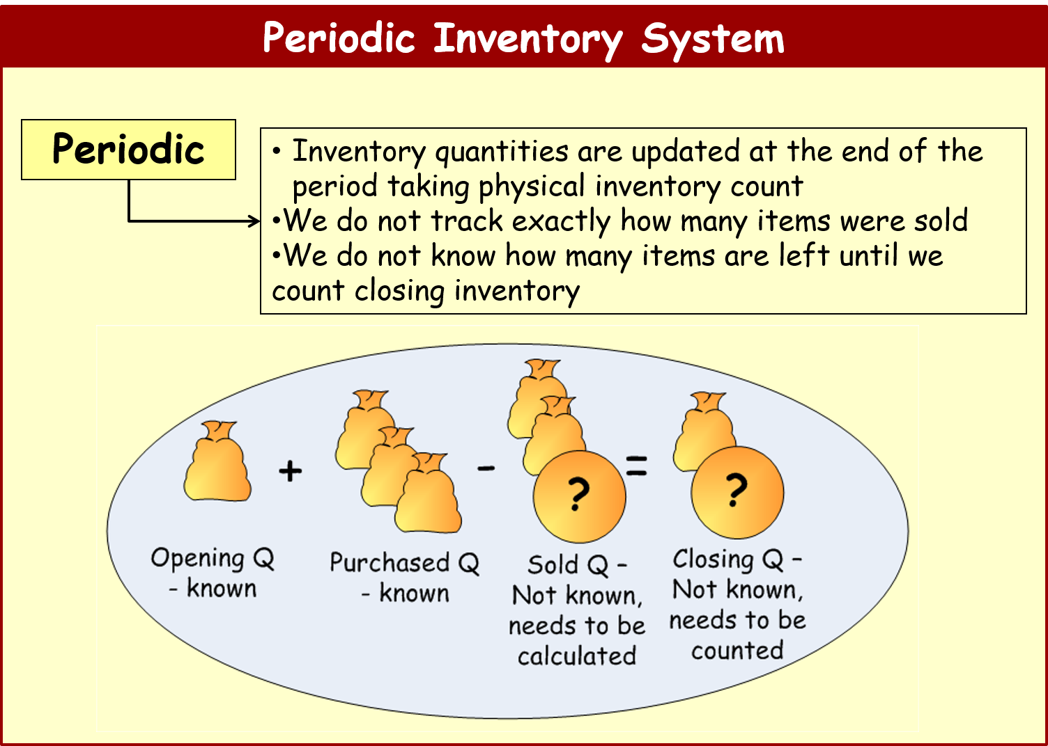 inventory accounting essay