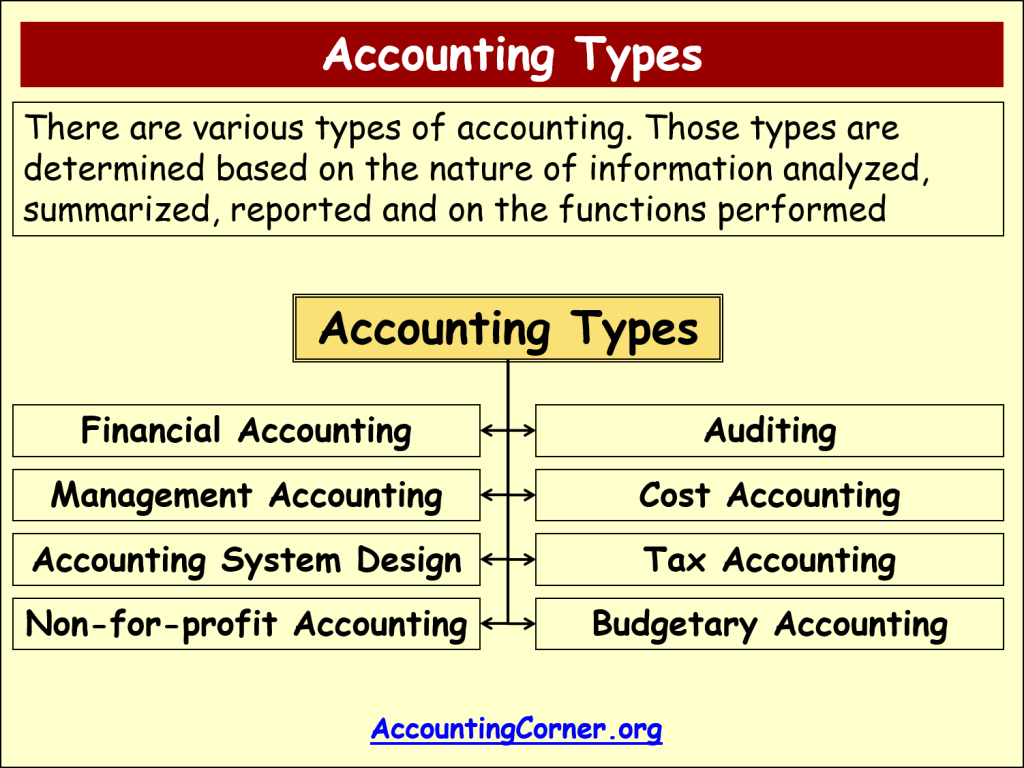 chapter 1 governmental and nonprofit accounting Chapter 1 governmental and nonprofit accounting—environment and  characteristics 1) which of the following would not be considered a government  or.