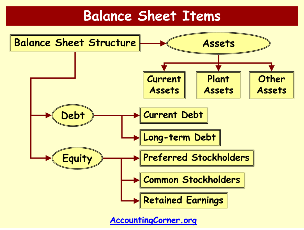 balance sheet accounts and items what is included in the balance
